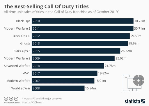 Best selling Call of Duty titles