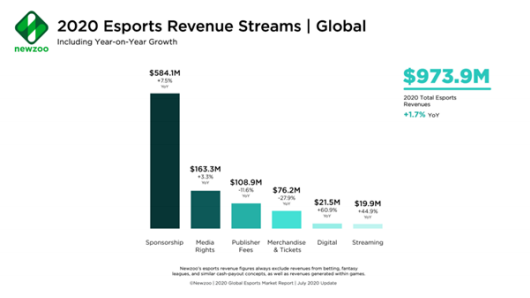 2020-esports-revenue-streams