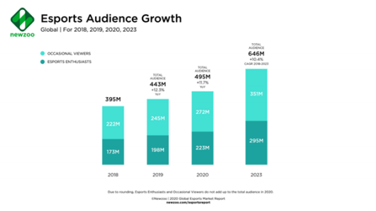 esports-audience-growth