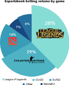 esportsbook-betting-volume-by-game