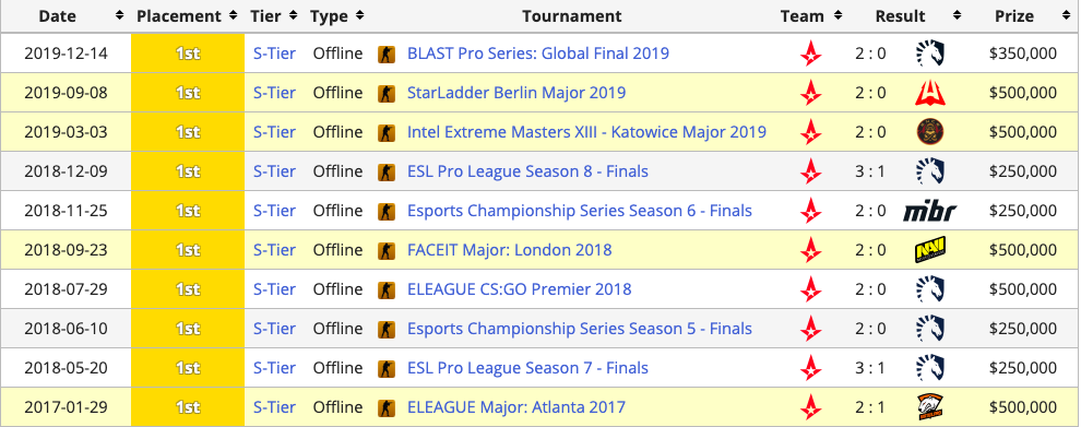 The Biggest Players in Esports