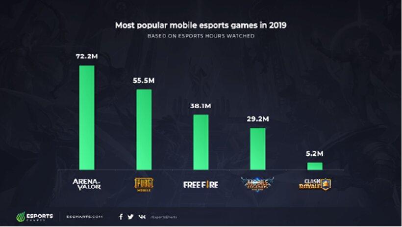 most-popular-esports-games-2019