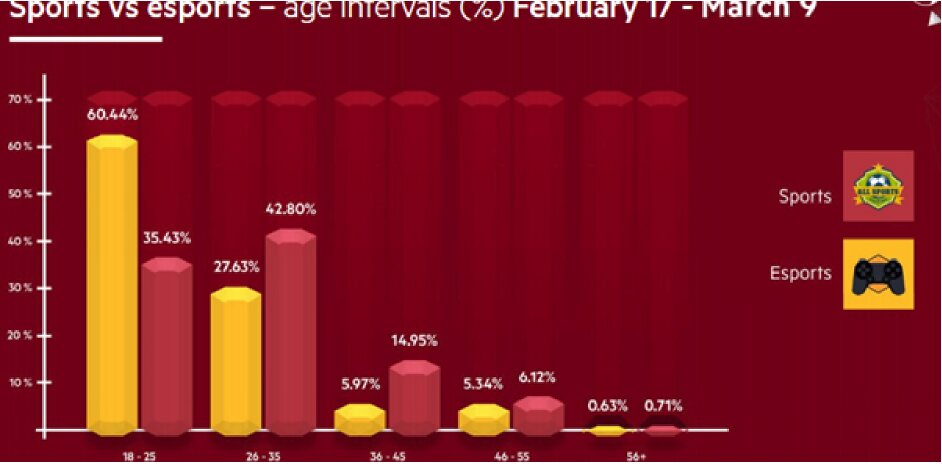 sports-vs-esports-age-intervals