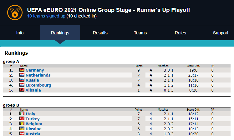 The standings as they are before round 2, to be played the 17th of May. esports betting